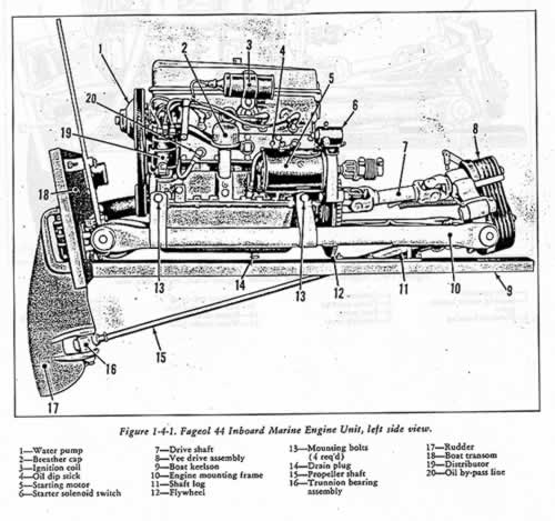 Old Marine Engine Crosley Four Cylinder Marine Engine – Diagram Of Inboard Boat Engine